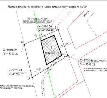 Кто имеет право получить градостроительный план земельного участка (ГПЗУ)?